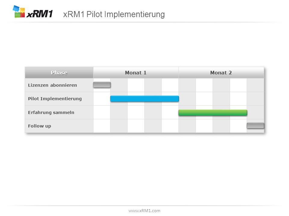 www.xRM1.com Ziele der Pilot Implementierung  Nachweis, dass die Solution die richtige Wahl ist  Schnell sein, um Ergebnisse zu zeigen  Enthusiasmus beim Endanwender beibehalten  Die geforderte Sicherheit bei geringem Aufwand erhalten  Einen Einblick in den zukünftig notwendigen Aufwand für Anpassungen geben