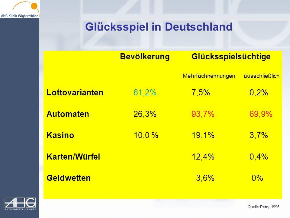 Bevölkerung Glücksspielsüchtige Mehrfachnennungen ausschließlich Lottovarianten61,2%7,5%0,2% Automaten26,3%93,7%69,9% Kasino10,0 %19,1%3,7% Karten/Wür