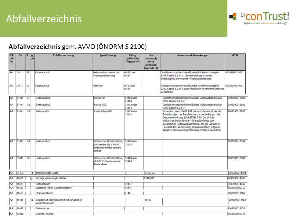 Abfallverzeichnis Abfallverzeichnis gem. AVVO (ÖNORM S 2100)