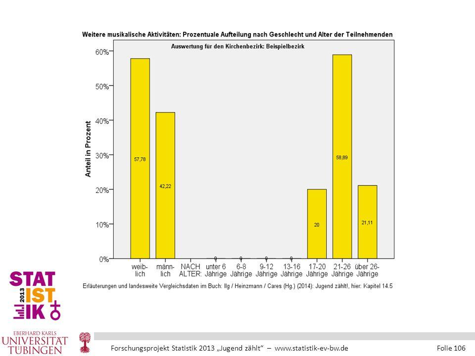 """Forschungsprojekt Statistik 2013 """"Jugend zählt – www.statistik-ev-bw.de Folie 106"""
