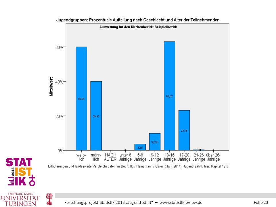 """Forschungsprojekt Statistik 2013 """"Jugend zählt – www.statistik-ev-bw.de Folie 23"""