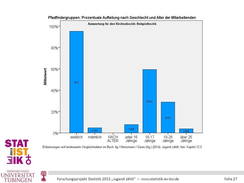 """Forschungsprojekt Statistik 2013 """"Jugend zählt – www.statistik-ev-bw.de Folie 27"""