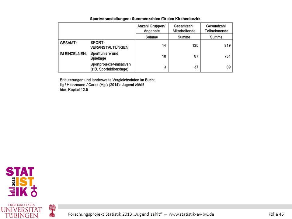 """Forschungsprojekt Statistik 2013 """"Jugend zählt – www.statistik-ev-bw.de Folie 46"""