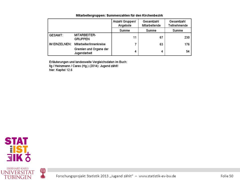 """Forschungsprojekt Statistik 2013 """"Jugend zählt – www.statistik-ev-bw.de Folie 50"""