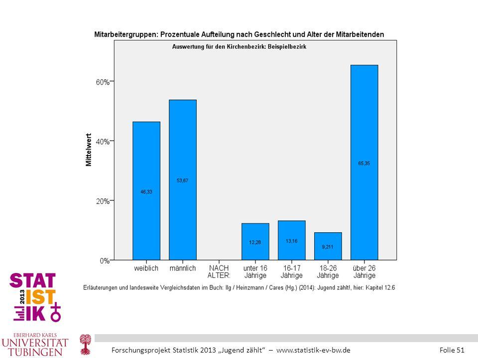"""Forschungsprojekt Statistik 2013 """"Jugend zählt – www.statistik-ev-bw.de Folie 51"""