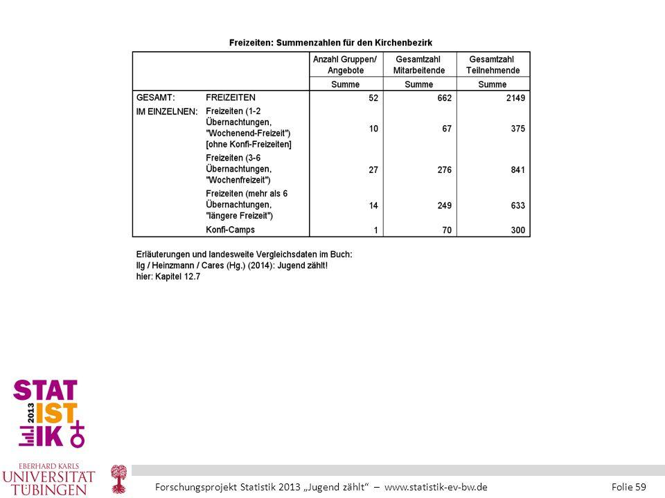 """Forschungsprojekt Statistik 2013 """"Jugend zählt – www.statistik-ev-bw.de Folie 59"""