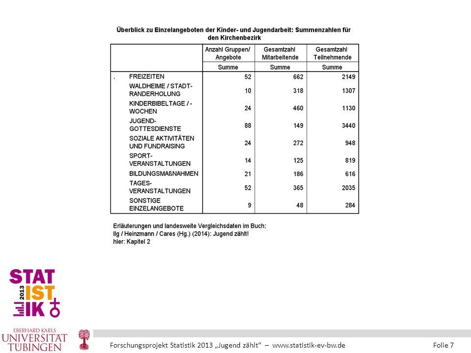 """Forschungsprojekt Statistik 2013 """"Jugend zählt – www.statistik-ev-bw.de Folie 7"""