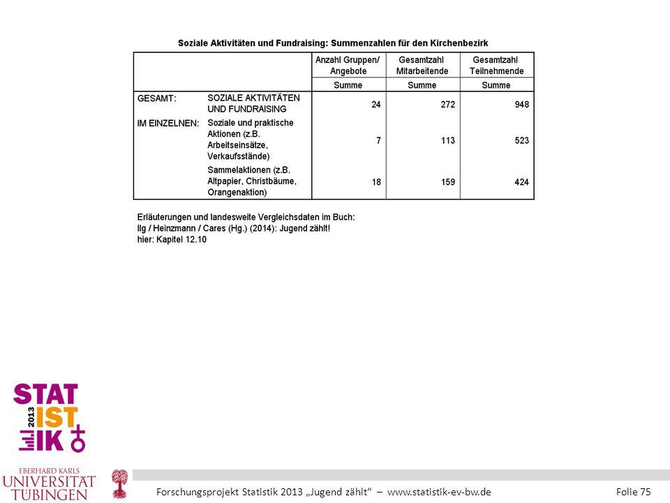 """Forschungsprojekt Statistik 2013 """"Jugend zählt – www.statistik-ev-bw.de Folie 75"""