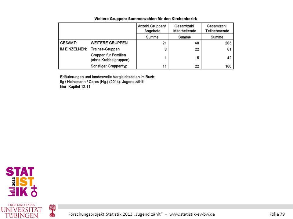 """Forschungsprojekt Statistik 2013 """"Jugend zählt – www.statistik-ev-bw.de Folie 79"""