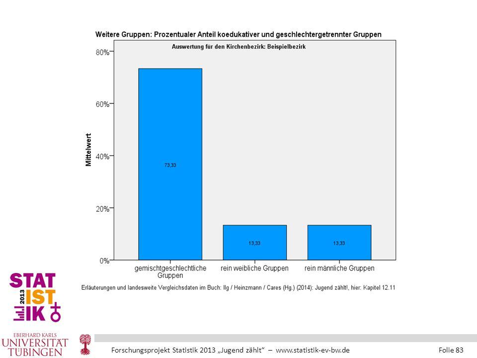 """Forschungsprojekt Statistik 2013 """"Jugend zählt – www.statistik-ev-bw.de Folie 83"""