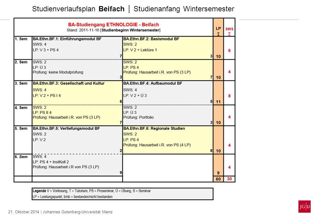 21. Oktober 2014 | Johannes Gutenberg-Universität Mainz Studienverlaufsplan Beifach │ Studienanfang Wintersemester
