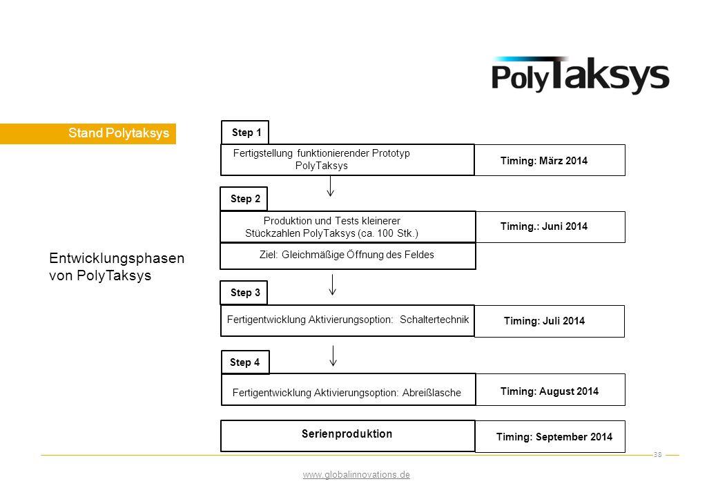 Stand Polytaksys 38 Fertigstellung funktionierender Prototyp PolyTaksys Produktion und Tests kleinerer Stückzahlen PolyTaksys (ca. 100 Stk.) Fertigent