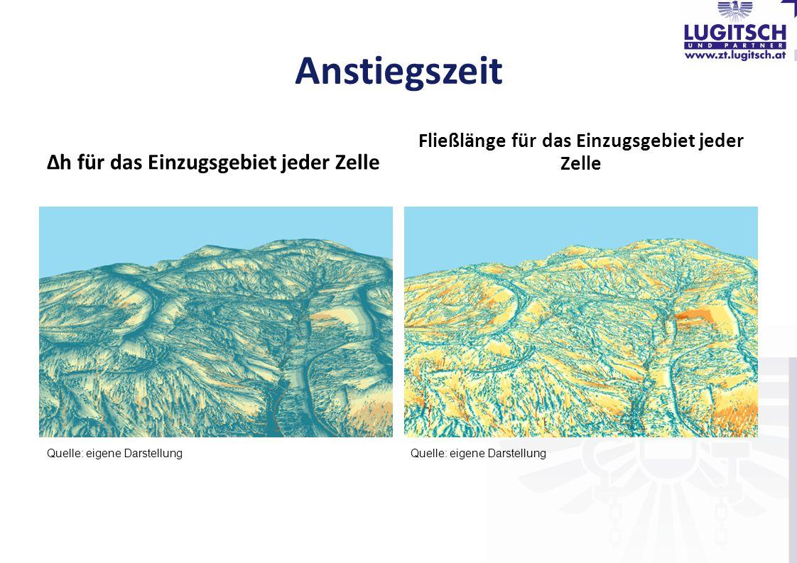 Anstiegszeit ∆h für das Einzugsgebiet jeder Zelle Fließlänge für das Einzugsgebiet jeder Zelle Quelle: eigene Darstellung