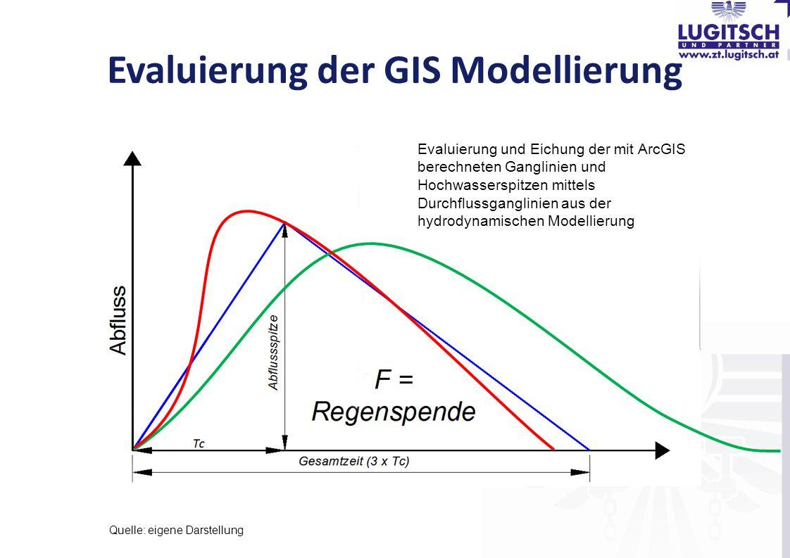 Evaluierung der GIS Modellierung Quelle: eigene Darstellung Evaluierung und Eichung der mit ArcGIS berechneten Ganglinien und Hochwasserspitzen mittel