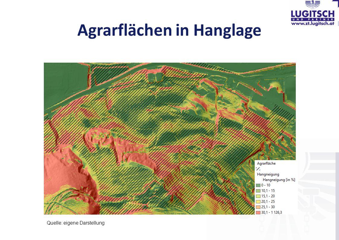 Agrarflächen in Hanglage Quelle: eigene Darstellung