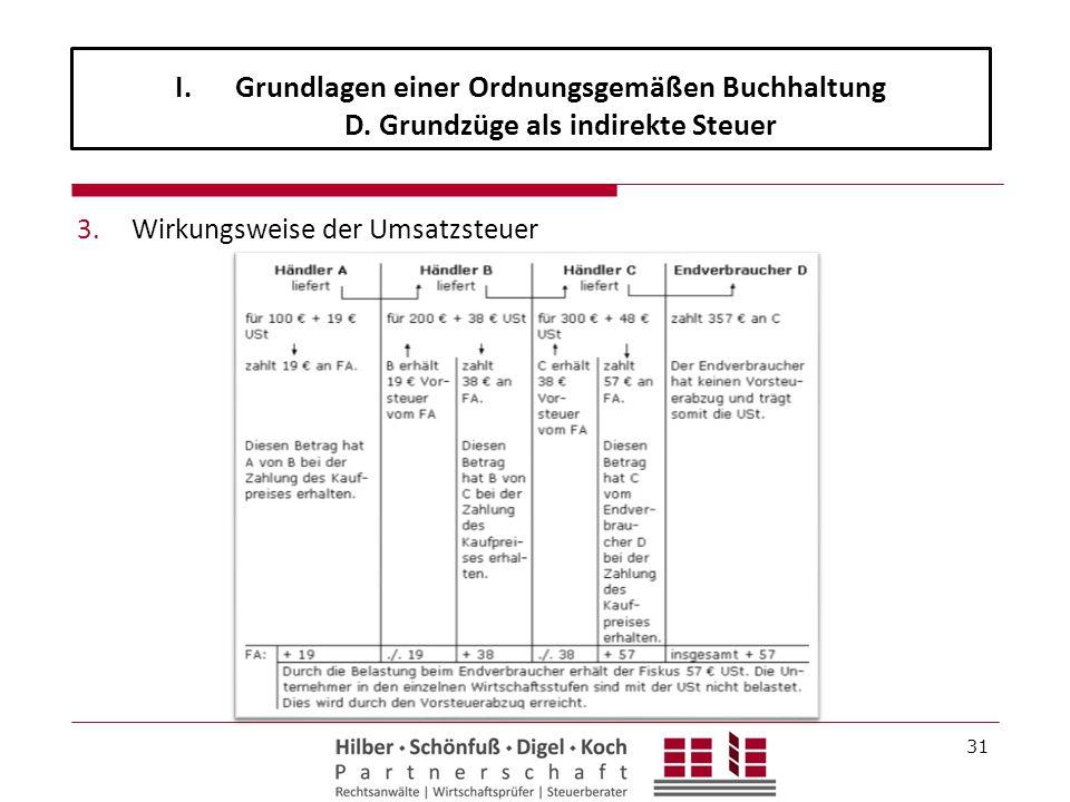 3.Wirkungsweise der Umsatzsteuer 31 I.Grundlagen einer Ordnungsgemäßen Buchhaltung D. Grundzüge als indirekte Steuer