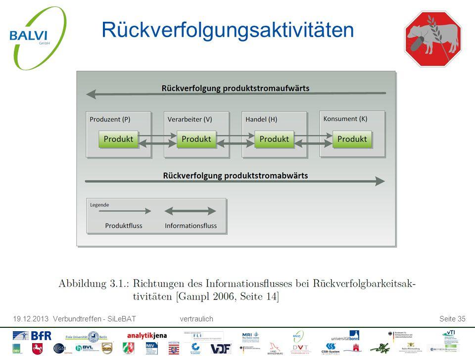 19.12.2013 Verbundtreffen - SiLeBATvertraulichSeite 35 Rückverfolgungsaktivitäten