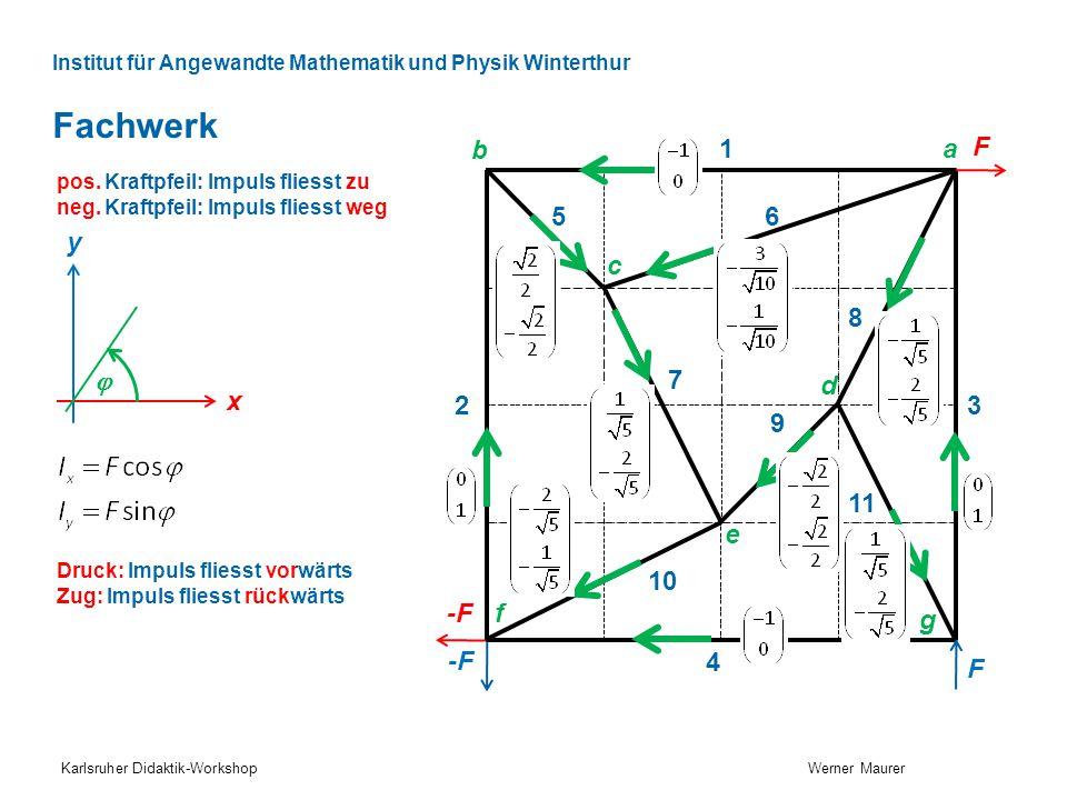 Institut für Angewandte Mathematik und Physik Winterthur Fachwerk Karlsruher Didaktik-Workshop Werner Maurer x y  Druck: Impuls fliesst vorwärts Zug: Impuls fliesst rückwärts 1 2 4 3 56 7 8 9 10 11 F -F F b c d a f g e pos.