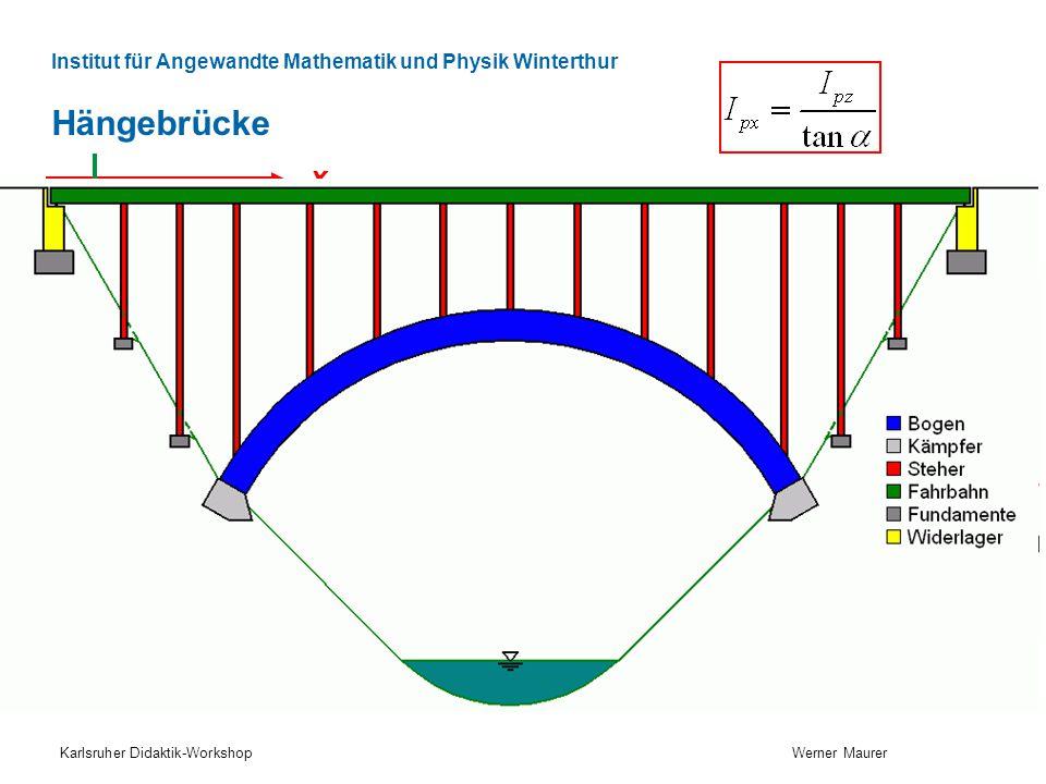 Institut für Angewandte Mathematik und Physik Winterthur Hängebrücke Karlsruher Didaktik-Workshop Werner Maurer x z