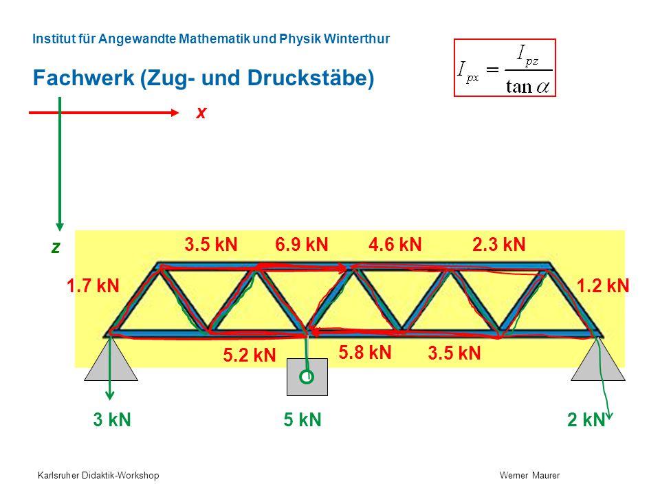 Institut für Angewandte Mathematik und Physik Winterthur Fachwerk (Zug- und Druckstäbe) Karlsruher Didaktik-Workshop Werner Maurer x z 3 kN 5 kN 2 kN 1.7 kN 6.9 kN3.5 kN 5.2 kN 1.2 kN 2.3 kN4.6 kN 3.5 kN 5.8 kN