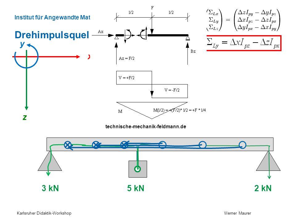 Institut für Angewandte Mathematik und Physik Winterthur Drehimpulsquellen Karlsruher Didaktik-Workshop Werner Maurer x z 5 kN y 3 kN 2 kN technische-