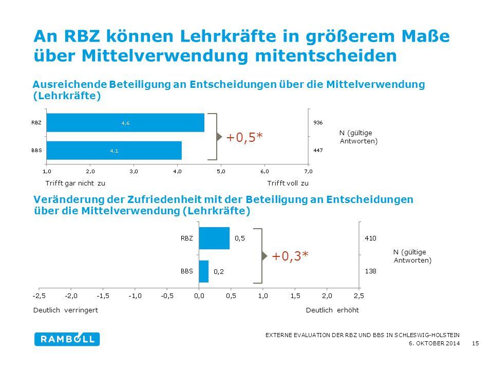 6. OKTOBER 2014 EXTERNE EVALUATION DER RBZ UND BBS IN SCHLESWIG-HOLSTEIN An RBZ können Lehrkräfte in größerem Maße über Mittelverwendung mitentscheide