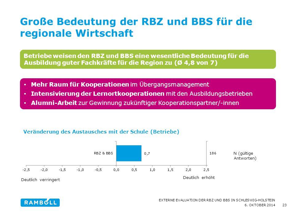 6. OKTOBER 2014 EXTERNE EVALUATION DER RBZ UND BBS IN SCHLESWIG-HOLSTEIN 23 Betriebe weisen den RBZ und BBS eine wesentliche Bedeutung für die Ausbild