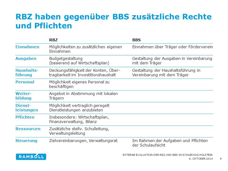 6. OKTOBER 2014 EXTERNE EVALUATION DER RBZ UND BBS IN SCHLESWIG-HOLSTEIN RBZ haben gegenüber BBS zusätzliche Rechte und Pflichten RBZBBS EinnahmenMögl