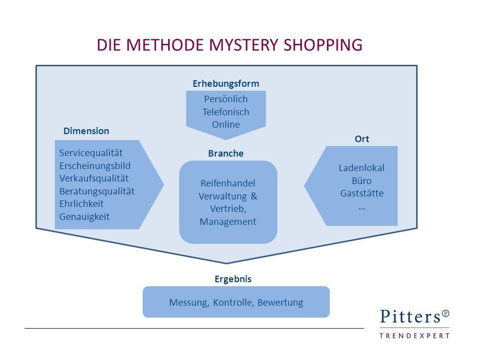 DIE METHODE MYSTERY SHOPPING Erhebungsform Dimension Branche Ort Ergebnis Servicequalität Erscheinungsbild Verkaufsqualität Beratungsqualität Ehrlichk