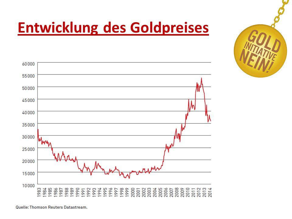 Entwicklung des Goldpreises