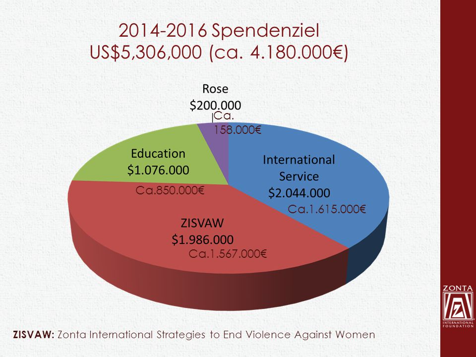 2014-2016 Spendenziel US$5,306,000 (ca.