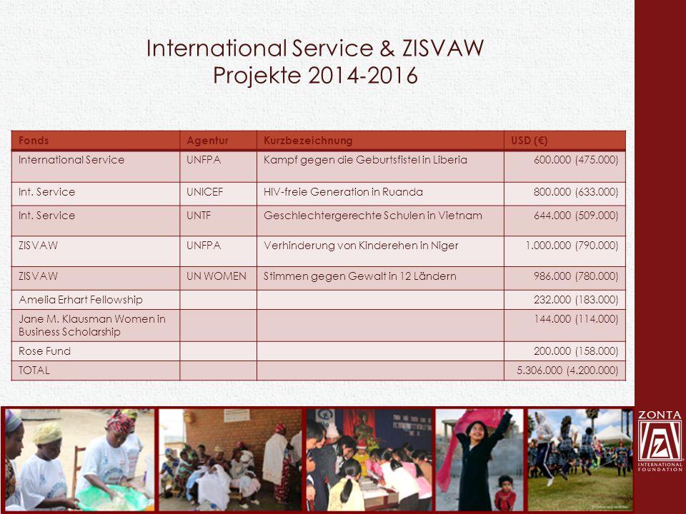 International Service & ZISVAW Projekte 2014 ‐ 2016 FondsAgenturKurzbezeichnungUSD (€) International Service UNFPAKampf gegen die Geburtsfistel in Lib