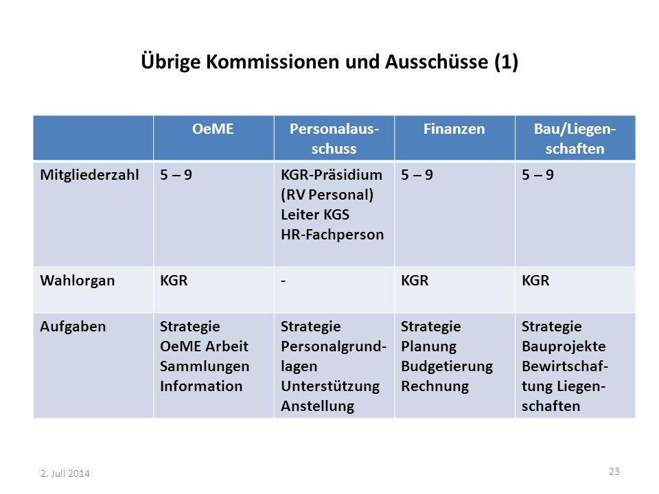 Übrige Kommissionen und Ausschüsse (1) OeMEPersonalaus- schuss FinanzenBau/Liegen- schaften Mitgliederzahl5 – 9KGR-Präsidium (RV Personal) Leiter KGS