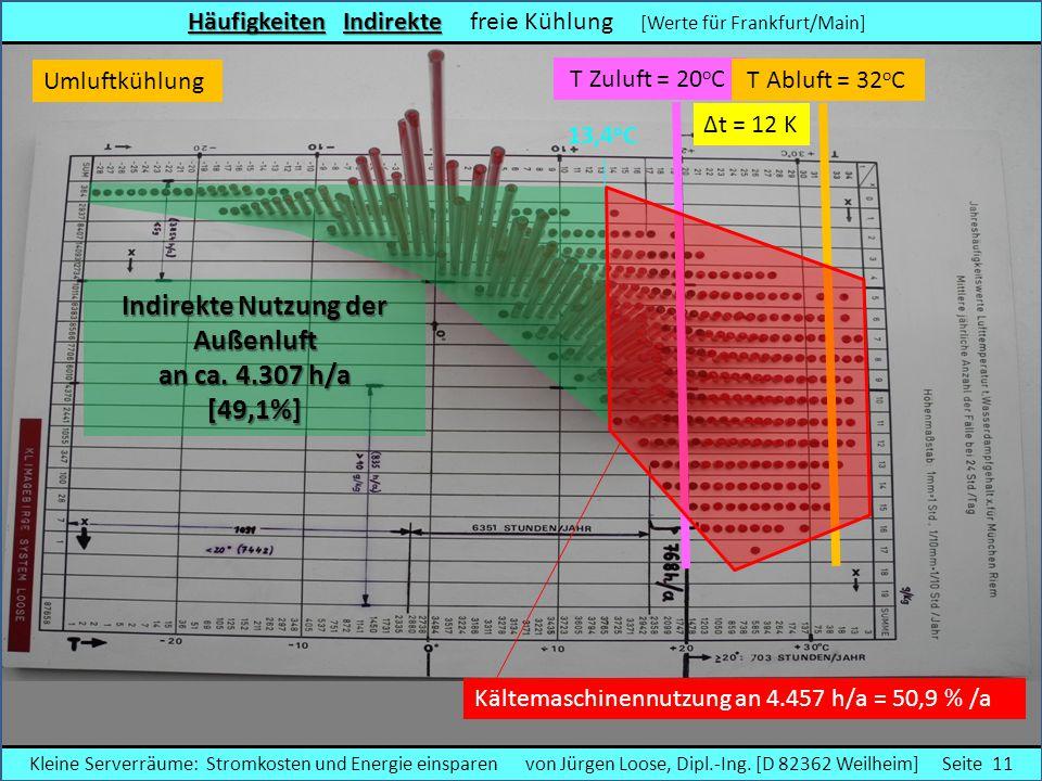 Häufigkeiten Indirekte Häufigkeiten Indirekte freie Kühlung [Werte für Frankfurt/Main] T Zuluft = 20 o C T Abluft = 32 o C Indirekte Nutzung der Außen