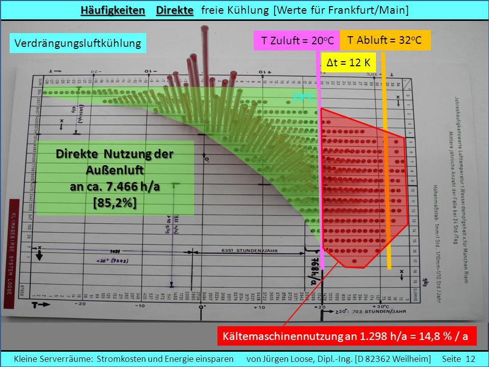 HäufigkeitenDirekte Häufigkeiten Direkte freie Kühlung [Werte für Frankfurt/Main] Direkte Nutzung der Außenluft an ca. 7.466 h/a [85,2%] T Zuluft = 20