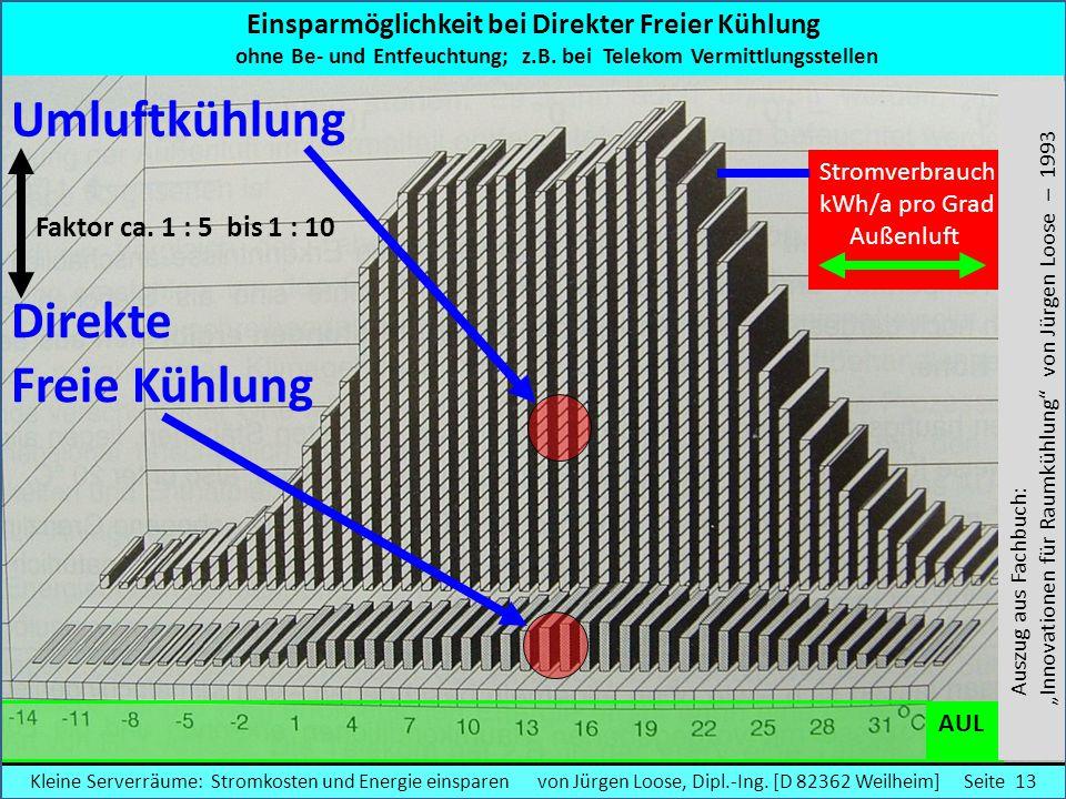 Umluftkühlung Direkte Freie Kühlung Faktor ca. 1 : 5 bis 1 : 10 AUL Einsparmöglichkeit bei Direkter Freier Kühlung ohne Be- und Entfeuchtung; z.B. bei