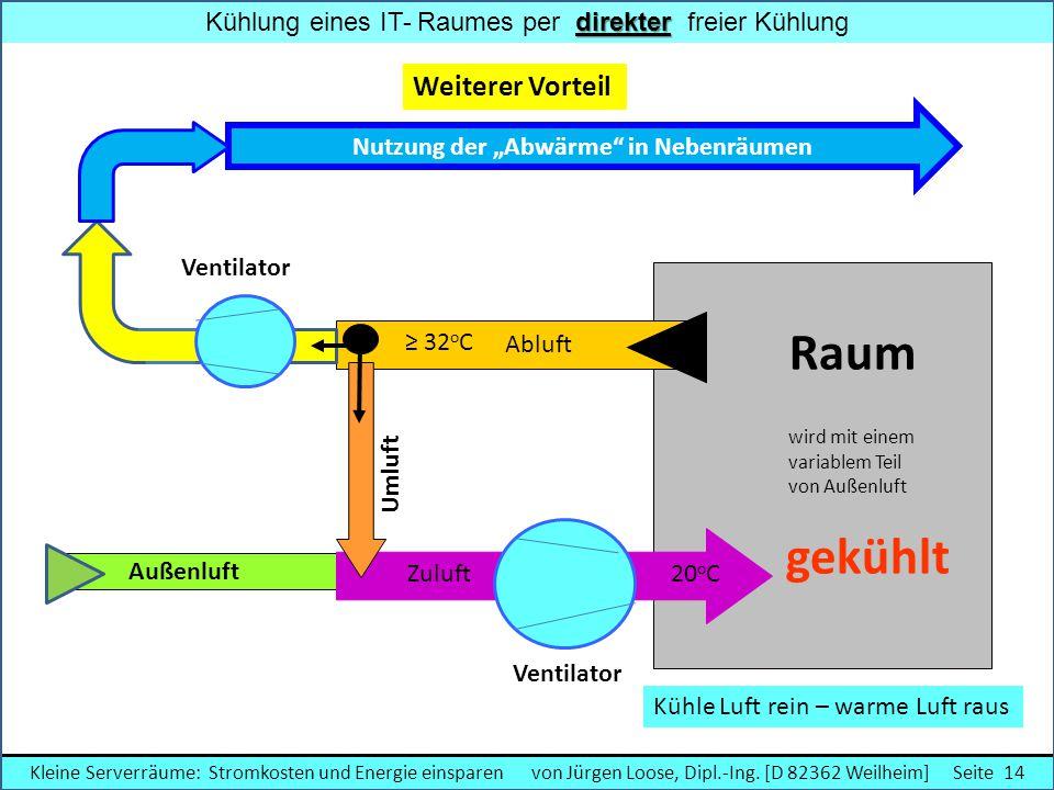 direkter Kühlung eines IT- Raumes per direkter freier Kühlung Weiterer Vorteil Ventilator Außenluft Raum wird mit einem variablem Teil von Außenluft g