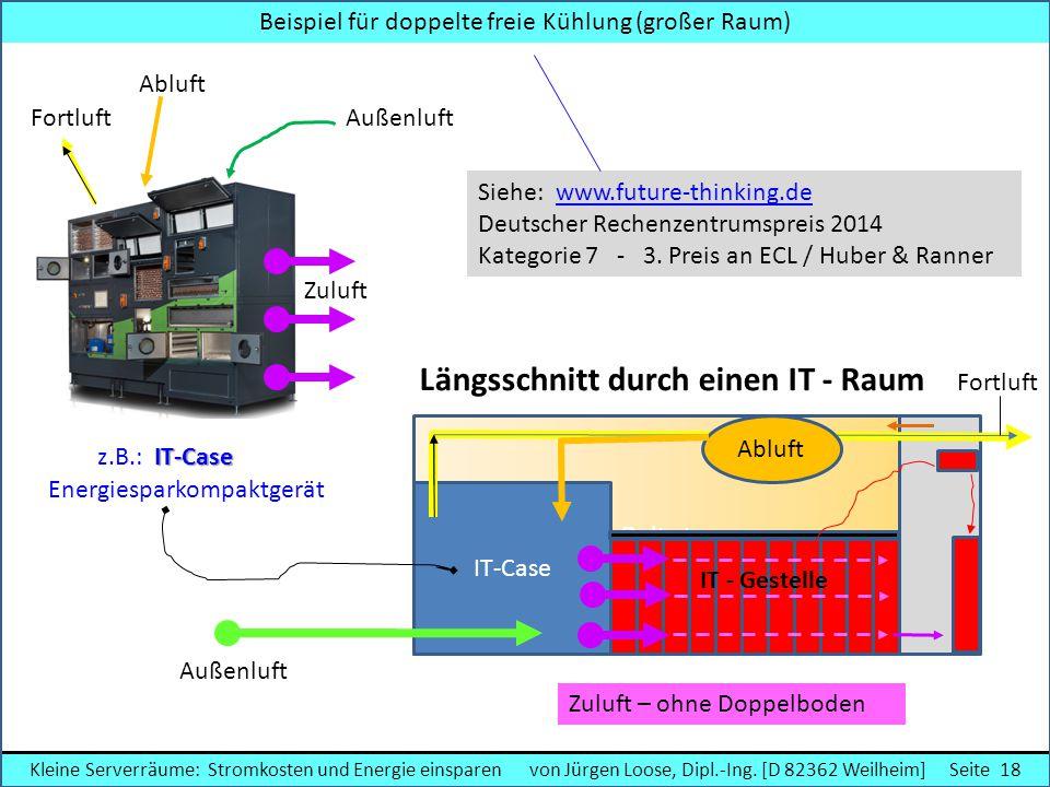 Beispiel für doppelte freie Kühlung (großer Raum) Zuluft – ohne Doppelboden Delta t IT-Case Abluft Außenluft Fortluft Längsschnitt durch einen IT - Ra