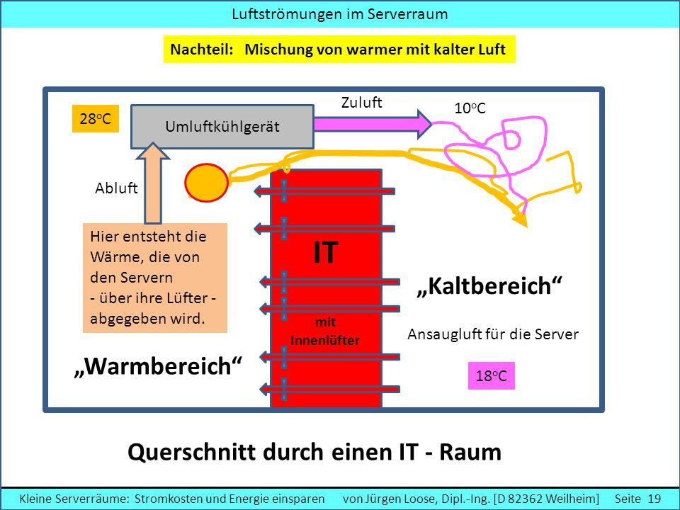 """Querschnitt durch einen IT - Raum Ansaugluft für die Server IT mit Innenlüfter """"Warmbereich"""" Hier entsteht die Wärme, die von den Servern - über ihre"""