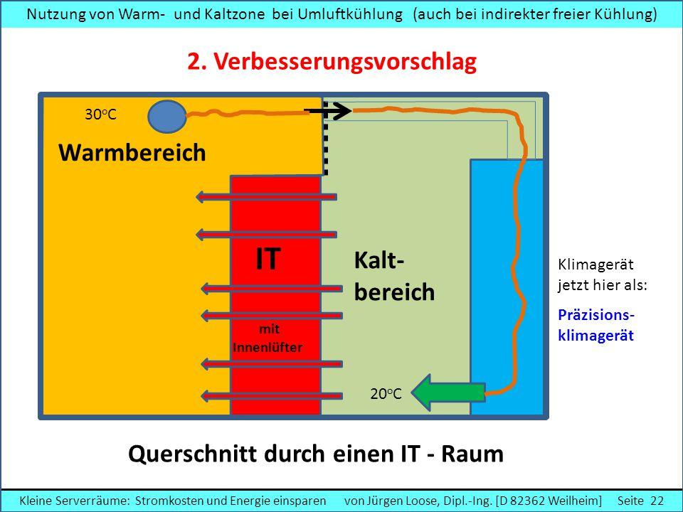Klimagerät jetzt hier als: Präzisions- klimagerät Nutzung von Warm- und Kaltzone bei Umluftkühlung (auch bei indirekter freier Kühlung) IT mit Innenlü