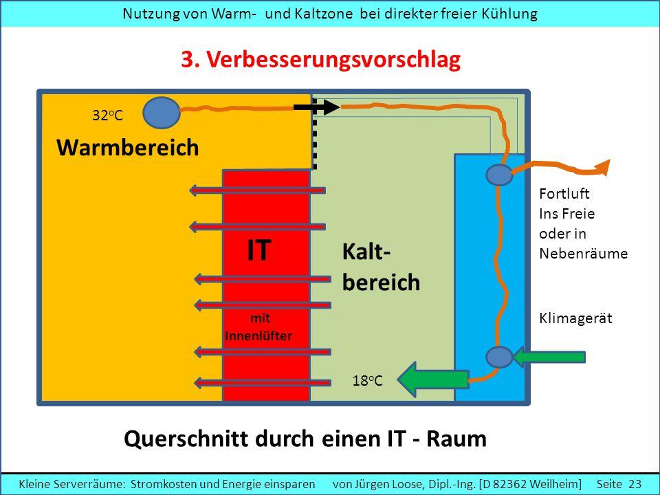 Fortluft Ins Freie oder in Nebenräume IT mit Innenlüfter Warmbereich Kalt- bereich Klimagerät Querschnitt durch einen IT - Raum Nutzung von Warm- und