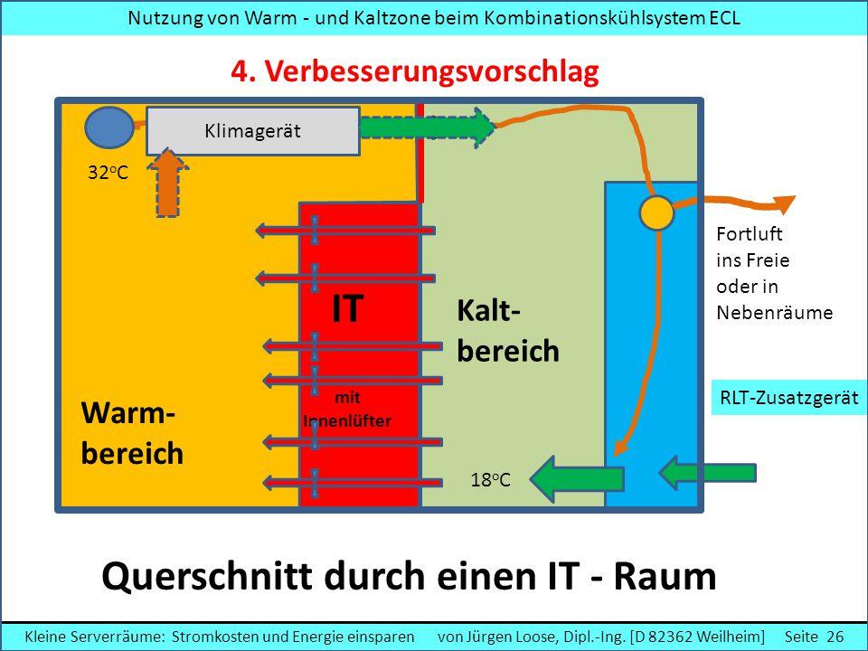 Querschnitt durch einen IT - Raum IT mit Innenlüfter Warm- bereich Kalt- bereich Fortluft ins Freie oder in Nebenräume RLT-Zusatzgerät Klimagerät Nutz