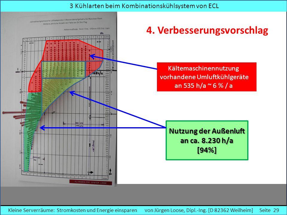 3 Kühlarten beim Kombinationskühlsystem von ECL Kältemaschinennutzung vorhandene Umluftkühlgeräte an 535 h/a ~ 6 % / a 4. Verbesserungsvorschlag Nutzu
