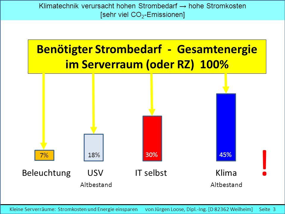 Klimatechnik verursacht hohen Strombedarf → hohe Stromkosten [sehr viel CO 2 -Emissionen] ! Benötigter Strombedarf - Gesamtenergie im Serverraum (oder