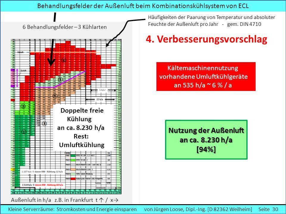 Häufigkeiten der Paarung von Temperatur und absoluter Feuchte der Außenluft pro Jahr - gem. DIN 4710 Doppelte freie Kühlung an ca. 8.230 h/a Rest: Uml