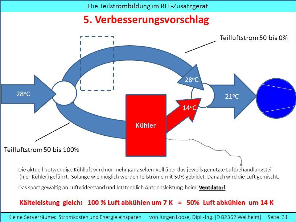 Die Teilstrombildung im RLT-Zusatzgerät 5. Verbesserungsvorschlag Die aktuell notwendige Kühlluft wird nur mehr ganz selten voll über das jeweils genu