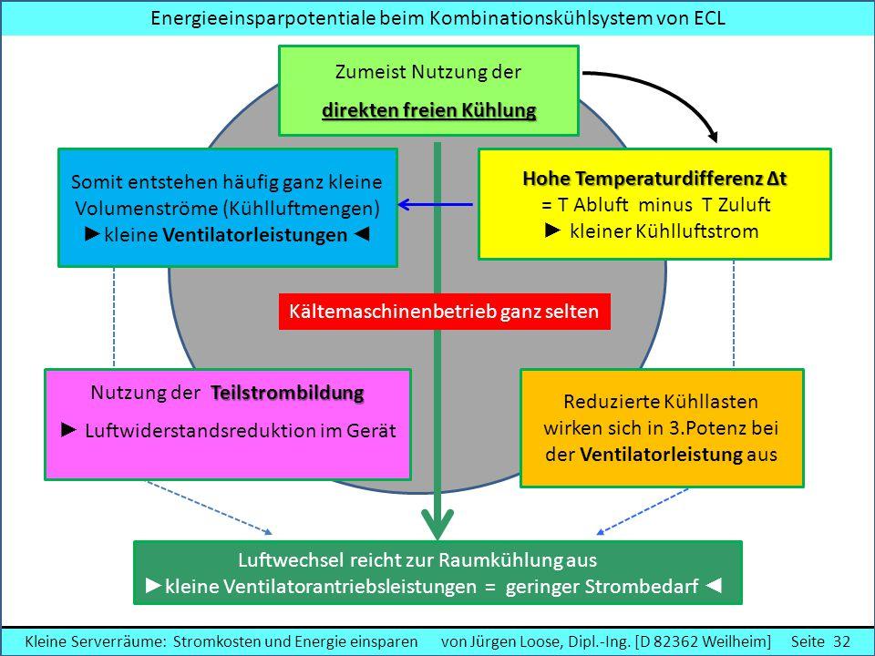 Mehrfachnutzung der Außenluft Doppelte Freikühlung ► Doppelte Freikühlung Energieeinsparpotentiale beim Kombinationskühlsystem von ECL Zumeist Nutzung