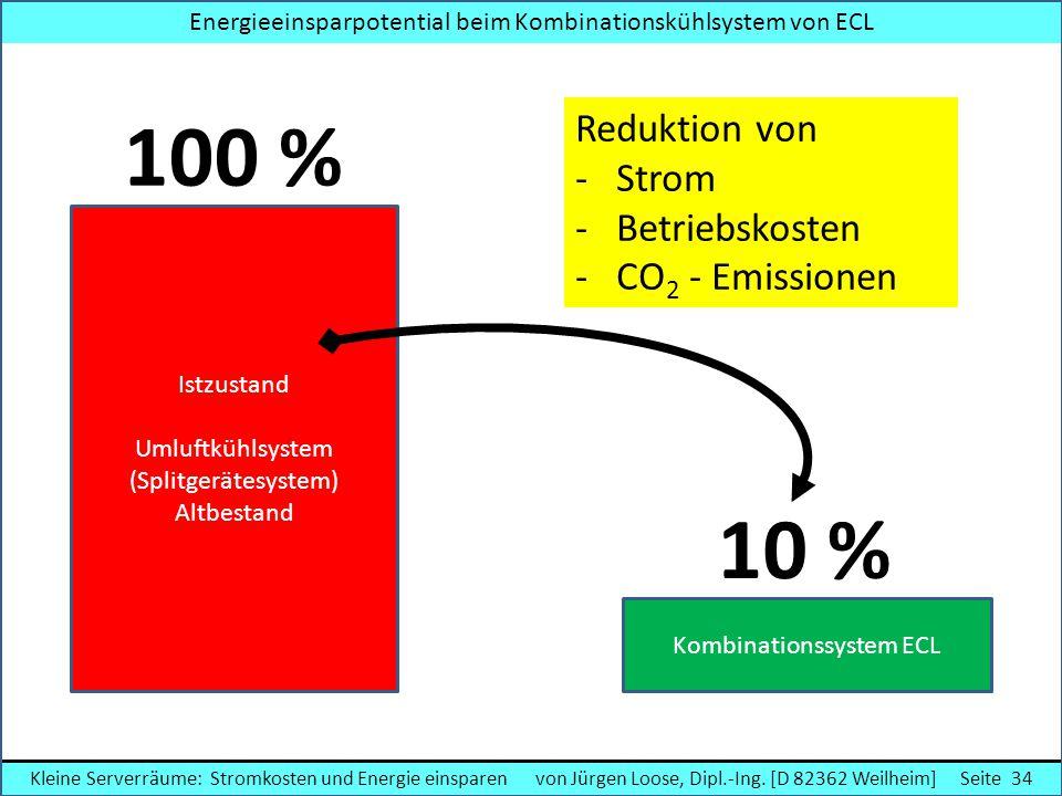 Istzustand Umluftkühlsystem (Splitgerätesystem) Altbestand Kombinationssystem ECL 100 % 10 % Reduktion von - Strom - Betriebskosten - CO 2 - Emissione