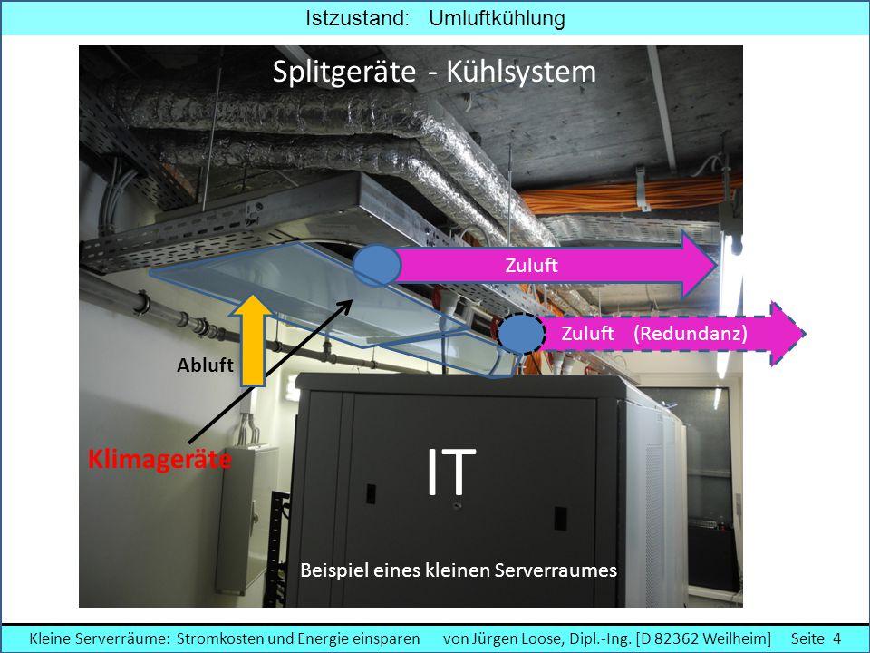 ZuluftZuluft (Redundanz) Istzustand: Umluftkühlung Beispiel eines kleinen Serverraumes IT Klimageräte Abluft Splitgeräte - Kühlsystem Kleine Serverräu