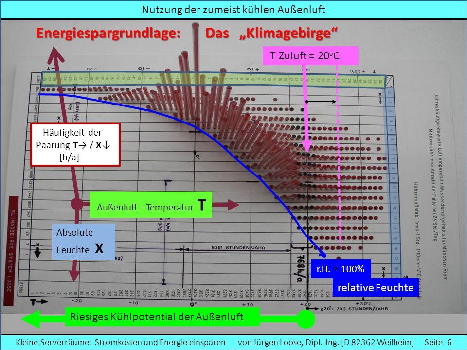 Übliche Kühlung eines IT- Raumes per Umluftkühlung Strombedarf = hoch ► Aufwand für Ventilator und vorwiegend durch die Kältemaschine Kühlenergie kommt von einer Kältemaschine Ventilator Raum wird mit der wieder verwendeten (gekühlten) Abluft Umluft = also per Umluft gekühlt Abluft Zuluft Umluft Luftkühler Luftumwälzung 20 o C 30 o C Kleine Serverräume: Stromkosten und Energie einsparen von Jürgen Loose, Dipl.-Ing.